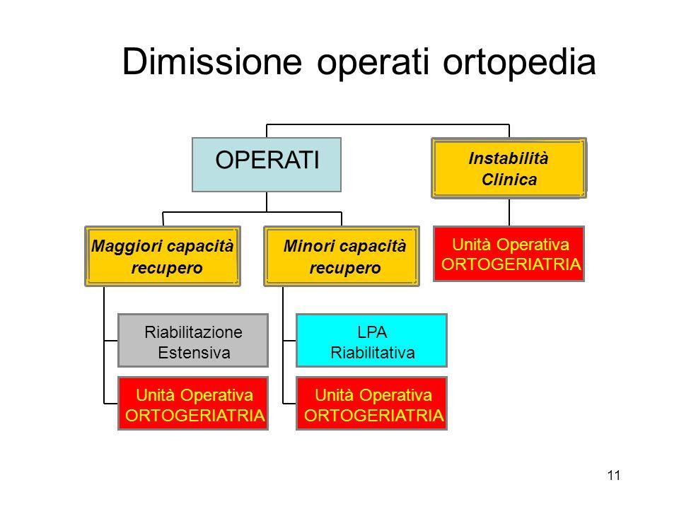11 Dimissione operati ortopedia