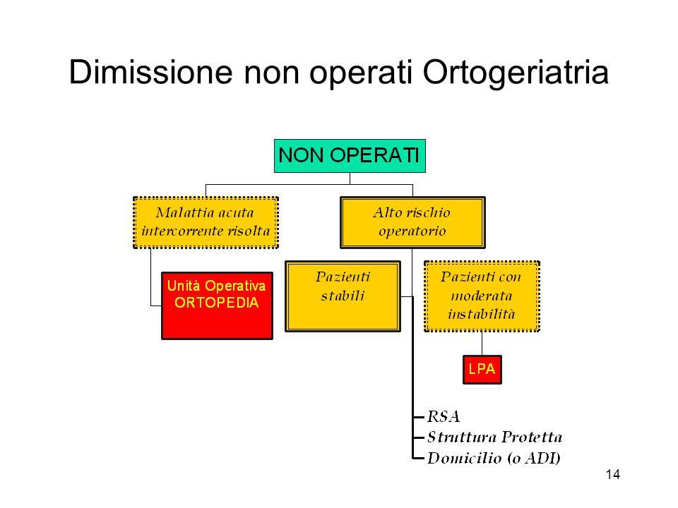 14 Dimissione non operati Ortogeriatria