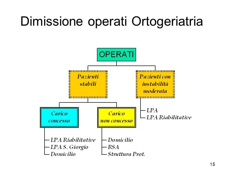 15 Dimissione operati Ortogeriatria