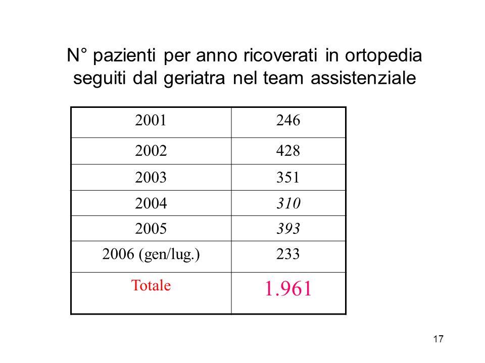 17 N° pazienti per anno ricoverati in ortopedia seguiti dal geriatra nel team assistenziale 2001246 2002428 2003351 2004310 2005393 2006 (gen/lug.)233 Totale 1.961