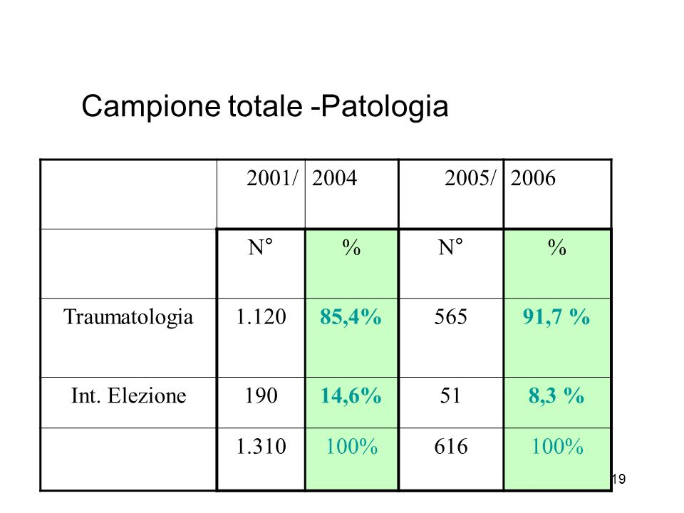 19 Campione totale -Patologia 2001/20042005/2006 N°% % Traumatologia1.12085,4%56591,7 % Int.