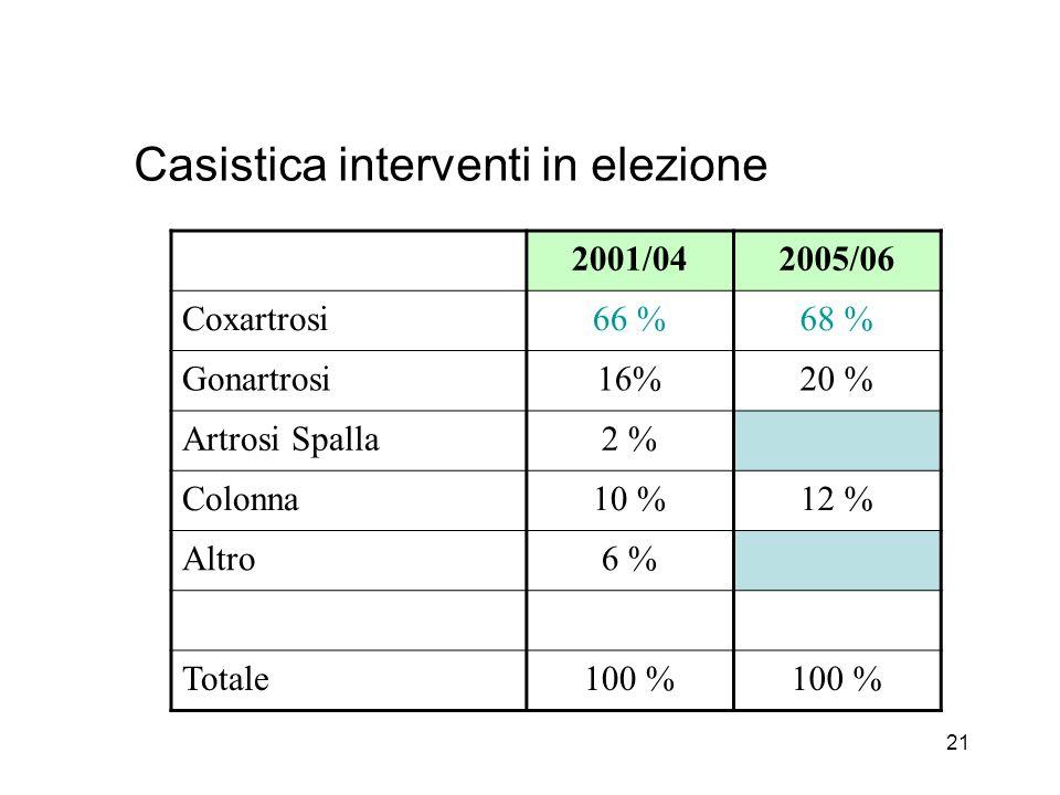 21 Casistica interventi in elezione 2001/042005/06 Coxartrosi66 %68 % Gonartrosi16%20 % Artrosi Spalla2 % Colonna10 %12 % Altro6 % Totale100 %