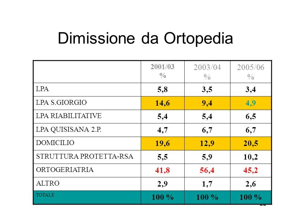 22 Dimissione da Ortopedia 2001/03 % 2003/04 % 2005/06 % LPA 5,83,53,4 LPA S.GIORGIO 14,69,44,9 LPA RIABILITATIVE 5,4 6,5 LPA QUISISANA 2.P.