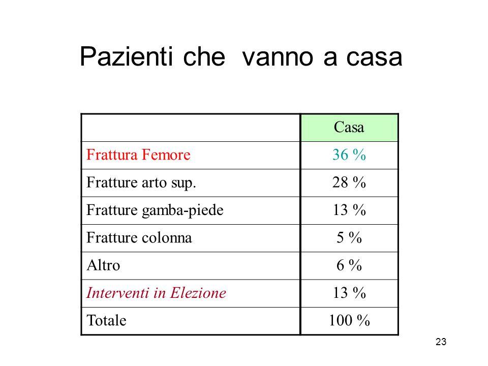 23 Pazienti che vanno a casa Casa Frattura Femore36 % Fratture arto sup.28 % Fratture gamba-piede13 % Fratture colonna5 % Altro6 % Interventi in Elezione13 % Totale100 %