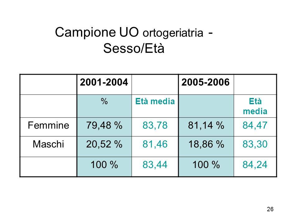 26 Campione UO ortogeriatria - Sesso/Età 2001-20042005-2006 %Età media Femmine79,48 %83,7881,14 %84,47 Maschi20,52 %81,4618,86 %83,30 100 %83,44100 %84,24