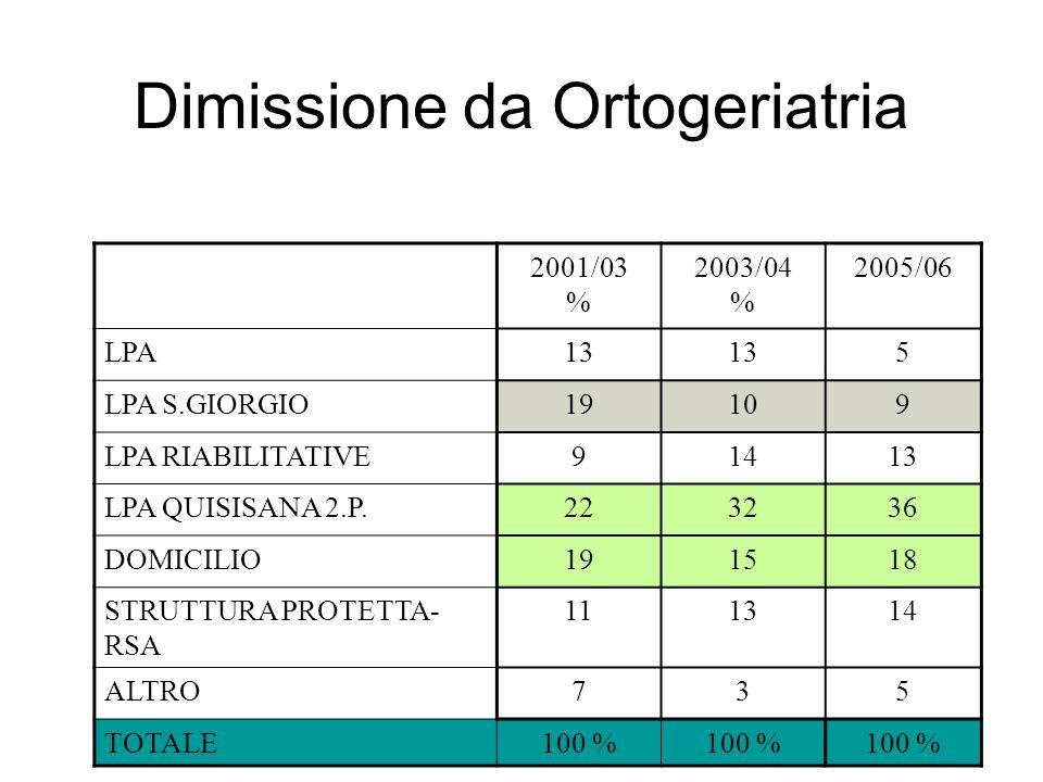 29 Dimissione da Ortogeriatria 2001/03 % 2003/04 % 2005/06 LPA13 5 LPA S.GIORGIO19109 LPA RIABILITATIVE91413 LPA QUISISANA 2.P.223236 DOMICILIO191518 STRUTTURA PROTETTA- RSA 111314 ALTRO735 TOTALE100 %