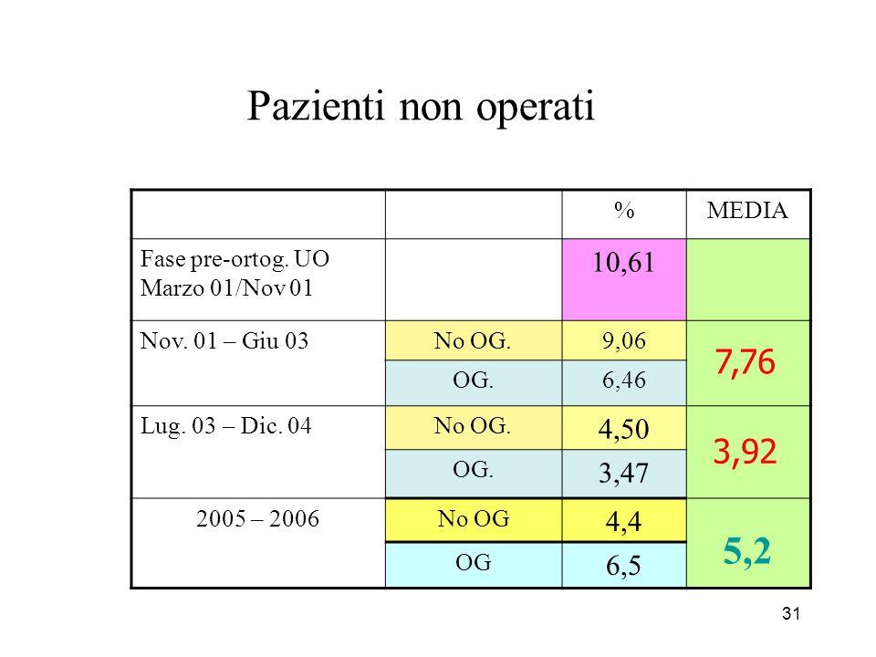 31 Pazienti non operati %MEDIA Fase pre-ortog. UO Marzo 01/Nov 01 10,61 Nov.