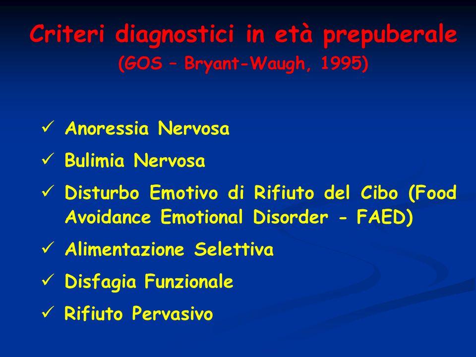 Anoressia Nervosa Bulimia Nervosa Disturbo Emotivo di Rifiuto del Cibo (Food Avoidance Emotional Disorder - FAED) Alimentazione Selettiva Disfagia Fun