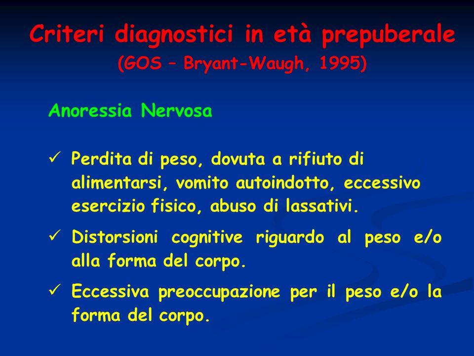 Criteri diagnostici in età prepuberale (GOS – Bryant-Waugh, 1995) Anoressia Nervosa Perdita di peso, dovuta a rifiuto di alimentarsi, vomito autoindot