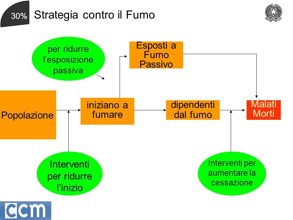 2 Obiettivi generali 1.Evitare le neoplasie prevenibili 2.