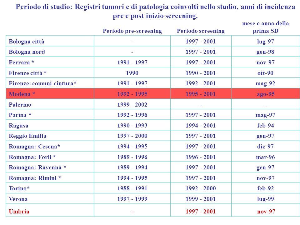 Periodo pre-screeningPeriodo screening mese e anno della prima SD Bologna città-1997 - 2001lug-97 Bologna nord-1997 - 2001gen-98 Ferrara *1991 - 19971997 - 2001nov-97 Firenze città *19901990 - 2001ott-90 Firenze: comuni cintura*1991 - 19971992 - 2001mag-92 Modena *1992 - 19951995 - 2001ago-95 Palermo1999 - 2002-- Parma *1992 - 19961997 - 2001mag-97 Ragusa1990 - 19931994 - 2001feb-94 Reggio Emilia1997 - 20001997 - 2001gen-97 Romagna: Cesena*1994 - 19951997 - 2001dic-97 Romagna: Forlì *1989 - 19961996 - 2001mar-96 Romagna: Ravenna *1989 - 19941997 - 2001gen-97 Romagna: Rimini *1994 - 19951997 - 2001nov-97 Torino*1988 - 19911992 - 2000feb-92 Verona1997 - 19991999 - 2001lug-99 Umbria -1997 - 2001 nov-97 Periodo di studio: Registri tumori e di patologia coinvolti nello studio, anni di incidenza pre e post inizio screening.