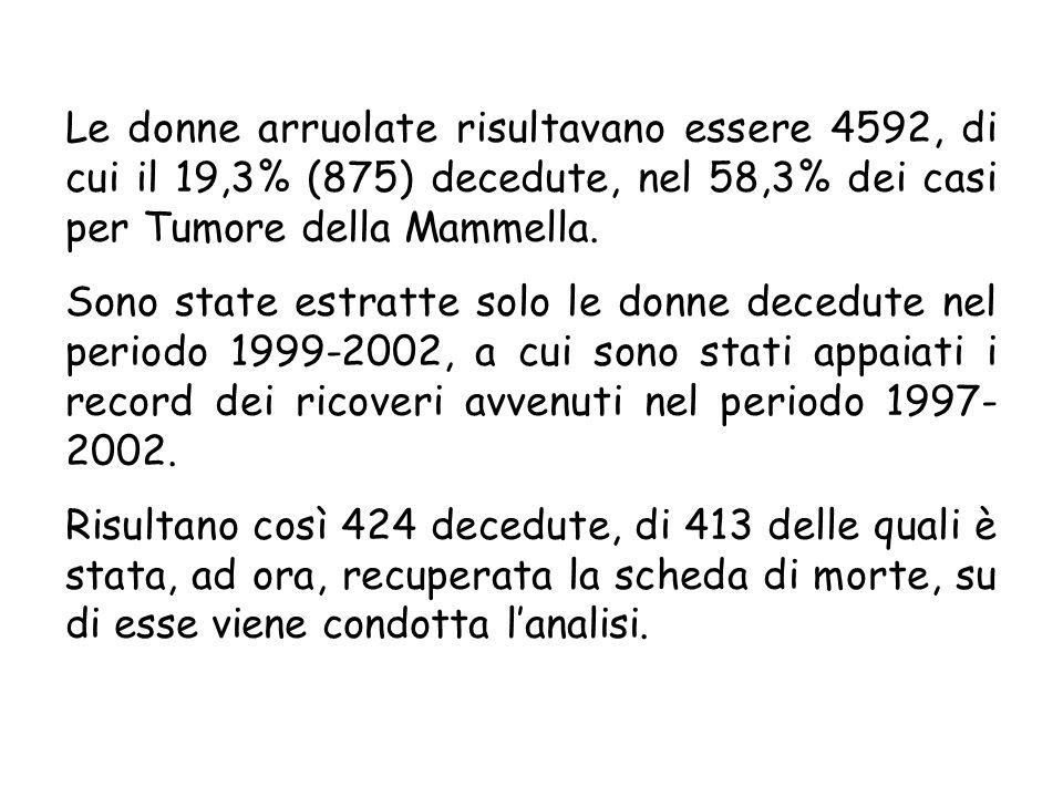Le donne arruolate risultavano essere 4592, di cui il 19,3% (875) decedute, nel 58,3% dei casi per Tumore della Mammella.
