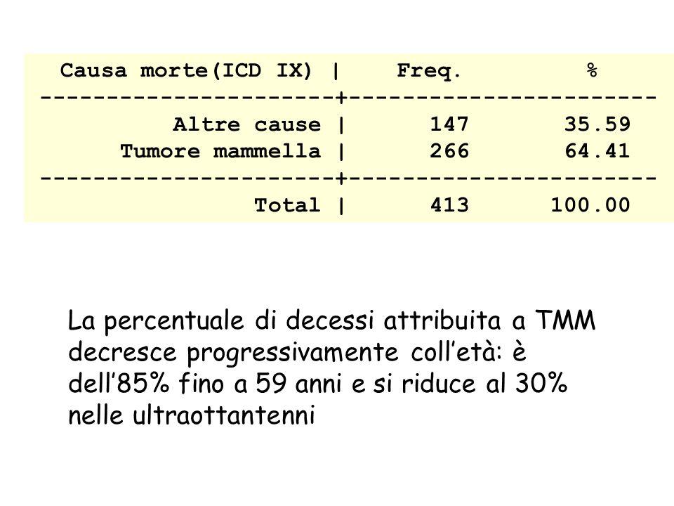 Causa morte(ICD IX) | Freq.