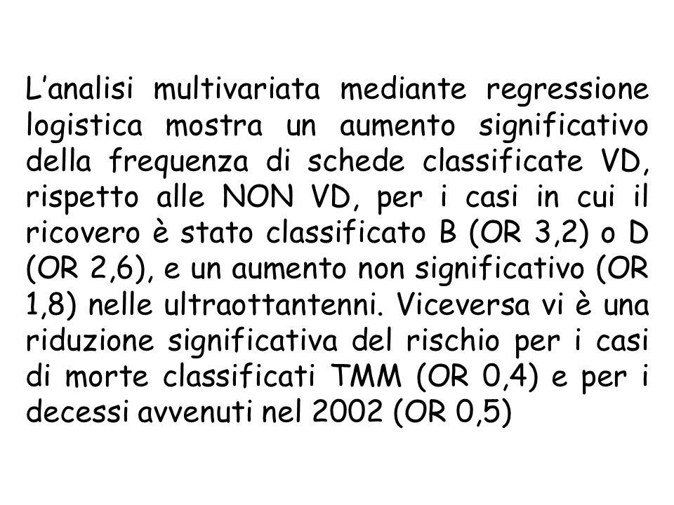 Lanalisi multivariata mediante regressione logistica mostra un aumento significativo della frequenza di schede classificate VD, rispetto alle NON VD, per i casi in cui il ricovero è stato classificato B (OR 3,2) o D (OR 2,6), e un aumento non significativo (OR 1,8) nelle ultraottantenni.
