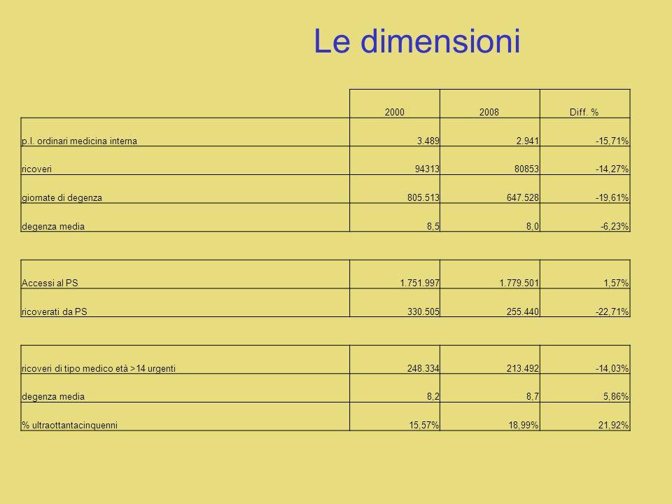 Le dimensioni 20002008Diff.% p.l.