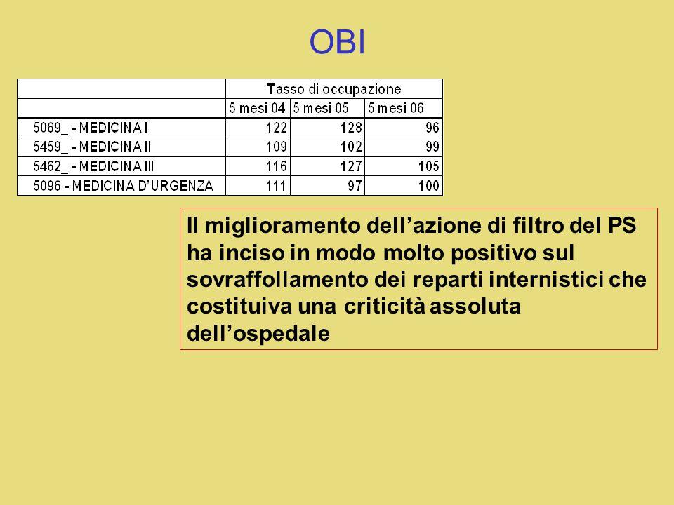 OSPEDALE PER ACUTI SPECIFICITÀ competenze mediche qualificate e diversificate (specialisti), sempre presenti (in grado di intervenire sul paziente imm