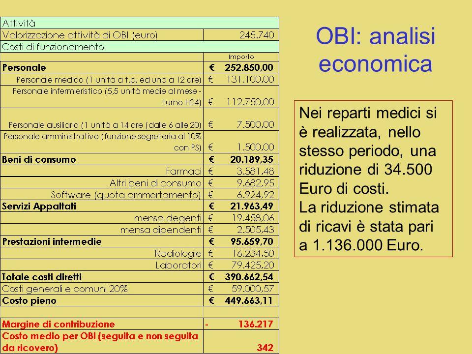 OBI: analisi economica Nei reparti medici si è realizzata, nello stesso periodo, una riduzione di 34.500 Euro di costi.