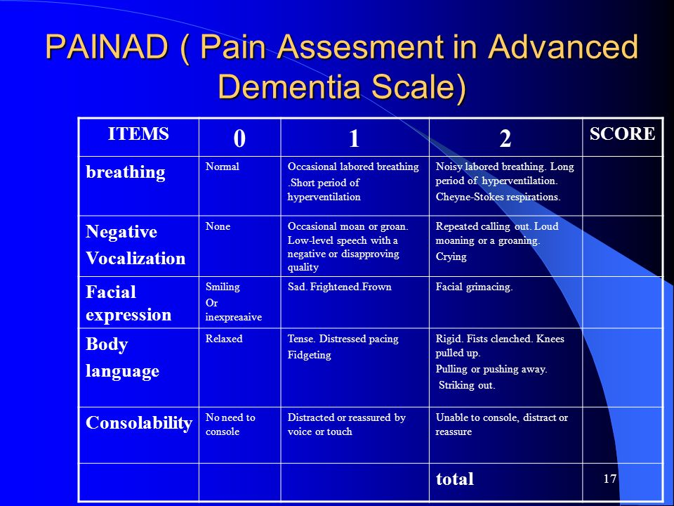 17 PAINAD ( Pain Assesment in Advanced Dementia Scale) ITEMS 012 SCORE breathing NormalOccasional labored breathing.Short period of hyperventilation N