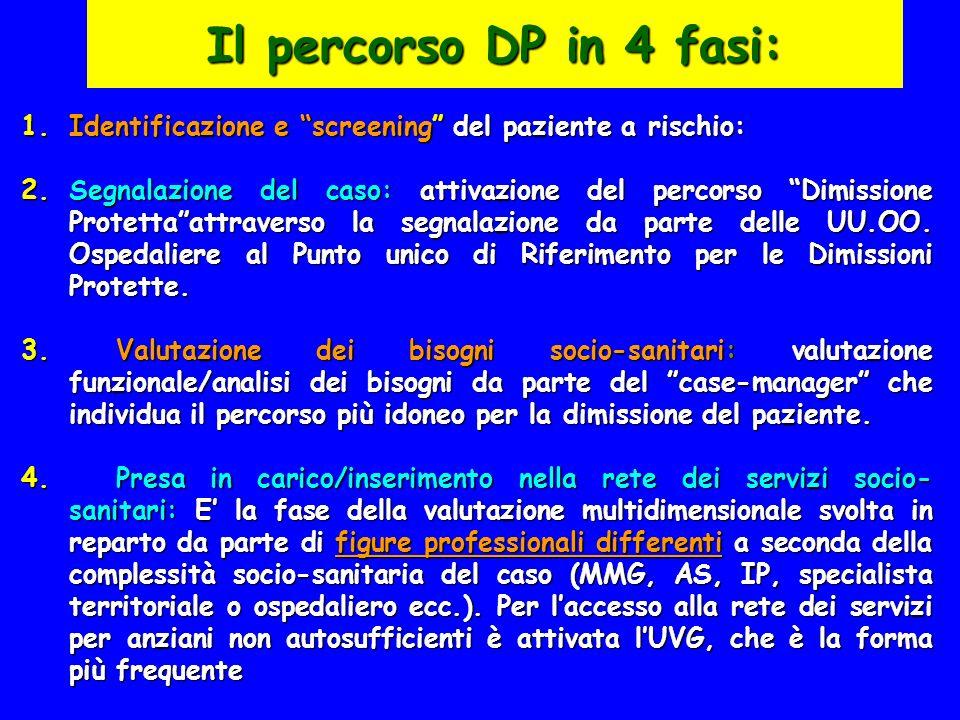 Il percorso DP in 4 fasi: 1.Identificazione e screening del paziente a rischio: 2.Segnalazione del caso: attivazione del percorso Dimissione Protettaa