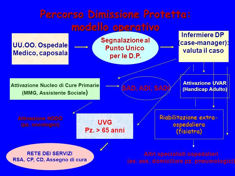 Percorso Dimissione Protetta: modello operativo UU.OO. Ospedale Medico, caposala Segnalazione al Punto Unico per le D.P. Infermiere DP (case-manager):