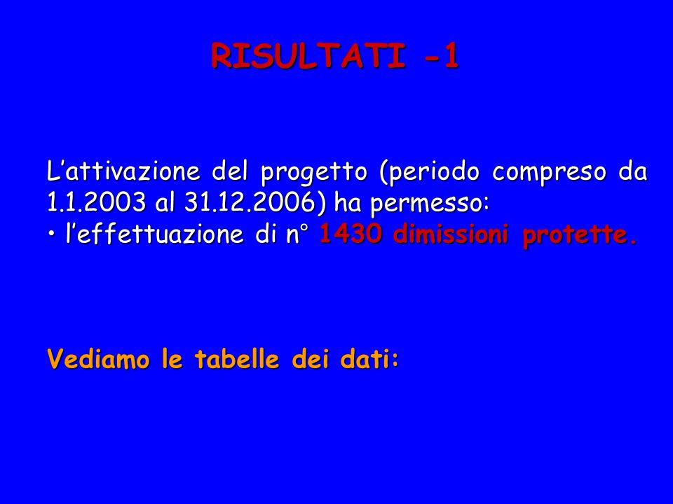 RISULTATI -1 Lattivazione del progetto (periodo compreso da 1.1.2003 al 31.12.2006) ha permesso: leffettuazione di n° 1430 dimissioni protette. leffet