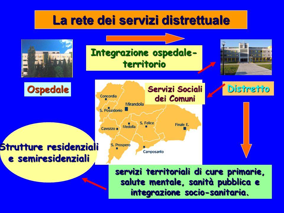 La rete dei servizi distrettuale Distretto Ospedale Servizi Sociali dei Comuni servizi territoriali di cure primarie, salute mentale, sanità pubblica