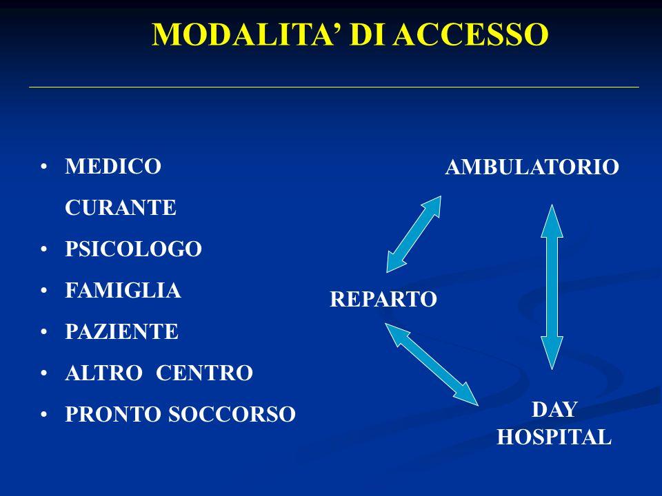 MODALITA DI ACCESSO MEDICO CURANTE PSICOLOGO FAMIGLIA PAZIENTE ALTRO CENTRO PRONTO SOCCORSO AMBULATORIO REPARTO DAY HOSPITAL