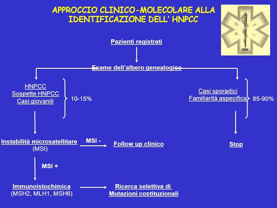 Instabilità microsatellitare (MSI) Immunoistochimica (MSH2, MLH1, MSH6) Stop Follow up clinico Ricerca selettiva di Mutazioni costituzionali HNPCC Sos
