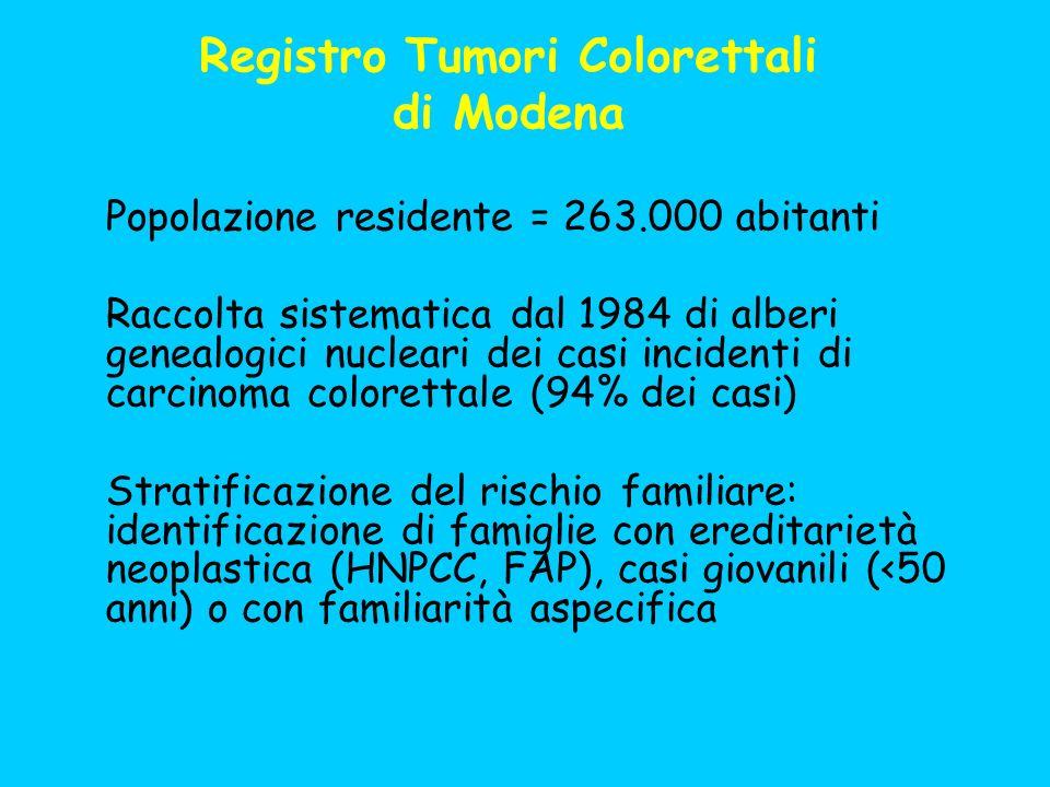 Registro Tumori Colorettali di Modena Popolazione residente = 263.000 abitanti Raccolta sistematica dal 1984 di alberi genealogici nucleari dei casi i