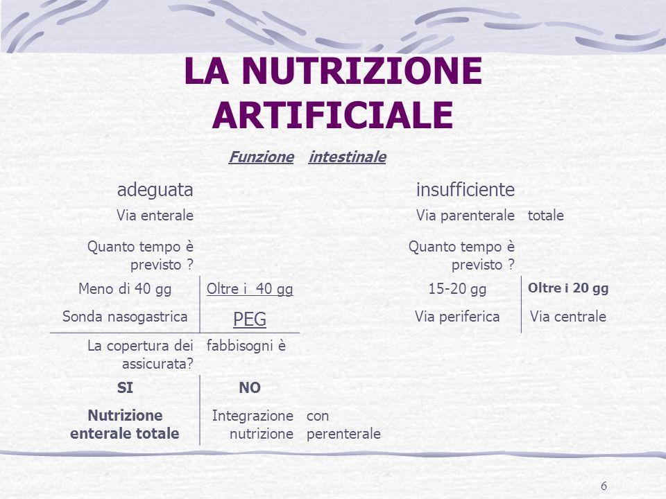 6 LA NUTRIZIONE ARTIFICIALE Funzioneintestinale adeguatainsufficiente Via enteraleVia parenteraletotale Quanto tempo è previsto ? Meno di 40 ggOltre i