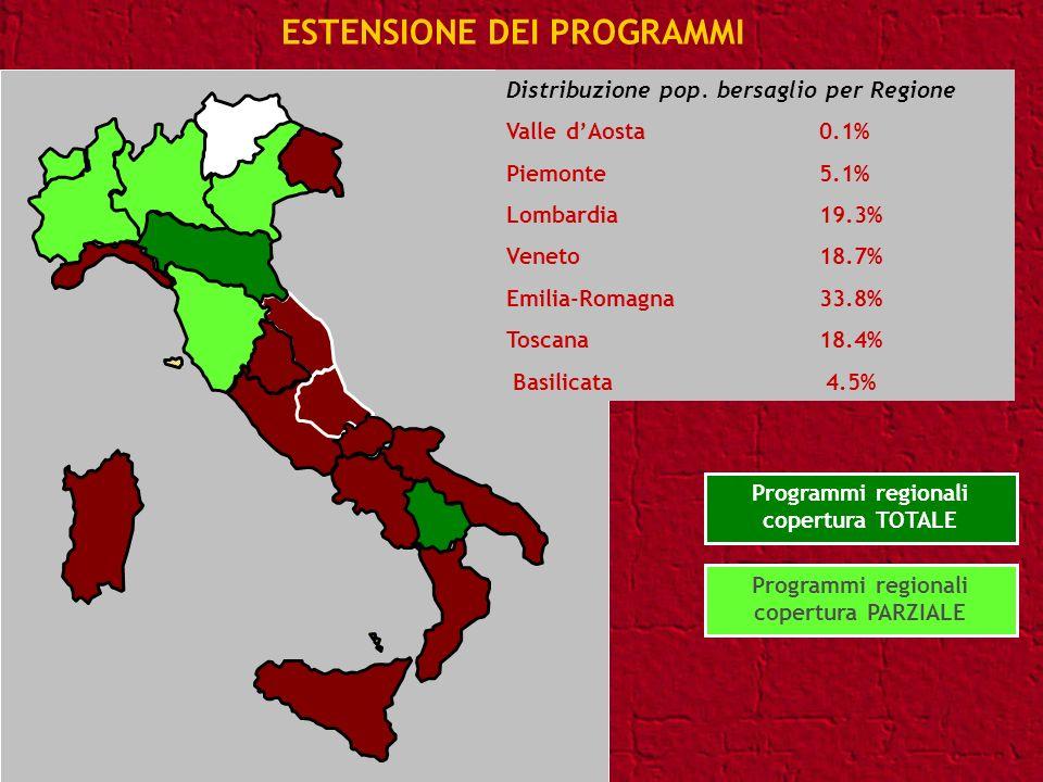 Programmi regionali copertura PARZIALE Programmi regionali copertura TOTALE Distribuzione pop. bersaglio per Regione Valle dAosta 0.1% Piemonte 5.1% L