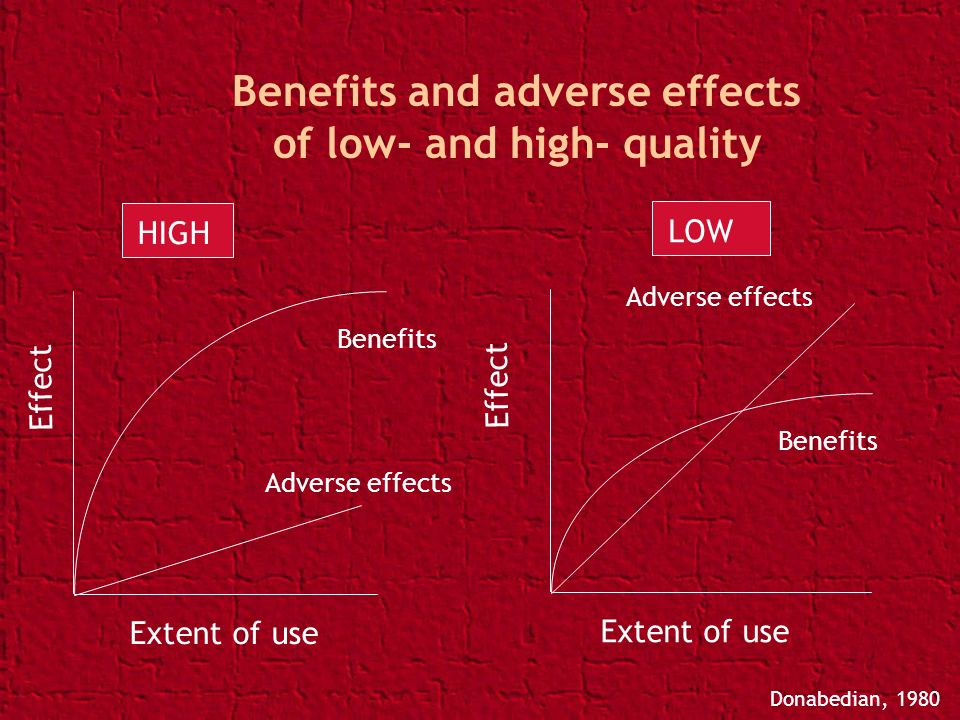 Benefits and adverse effects of low- and high- quality Effect Extent of use Adverse effects Benefits HIGH Extent of use Effect Adverse effects Benefit