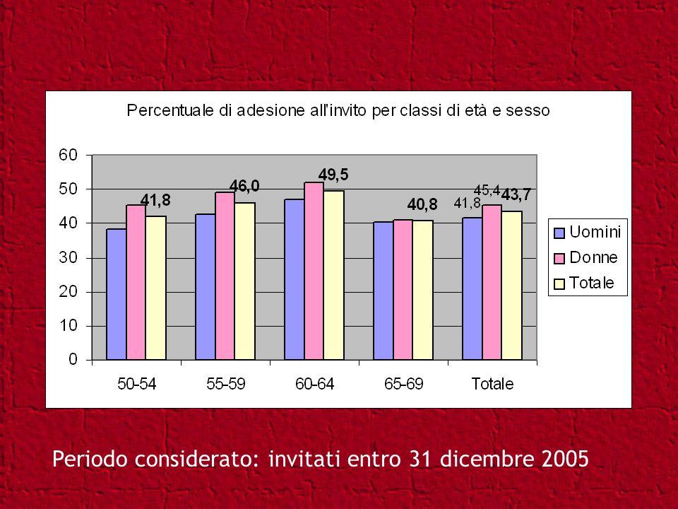 Periodo considerato: invitati entro 31 dicembre 2005