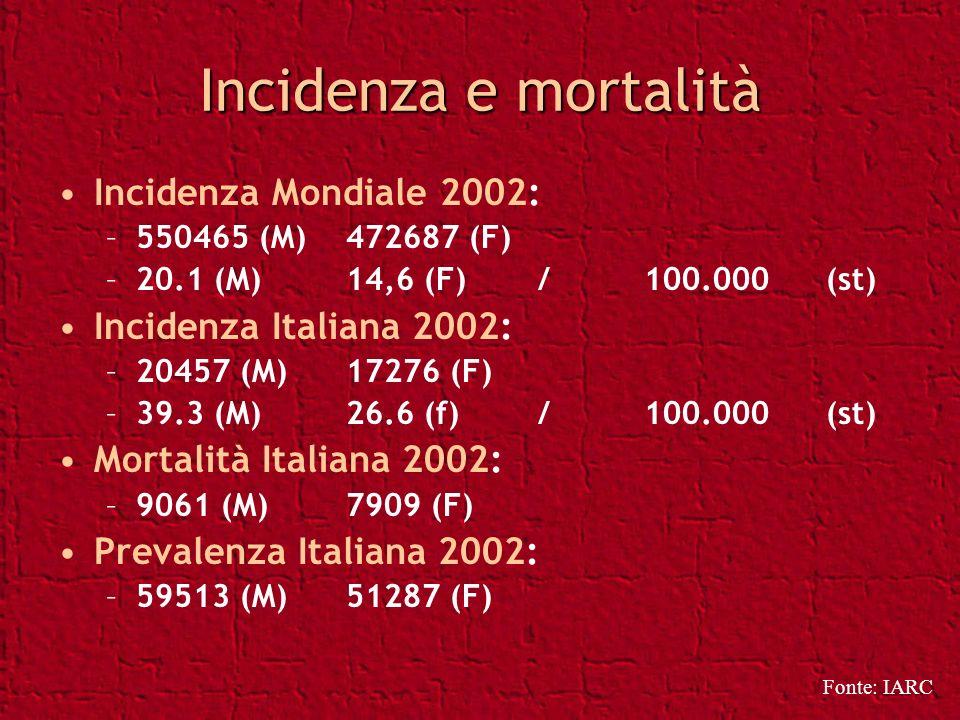 Incidenza e mortalità Incidenza Mondiale 2002: –550465 (M)472687 (F) –20.1 (M) 14,6 (F) / 100.000(st) Incidenza Italiana 2002: –20457 (M)17276 (F) –39