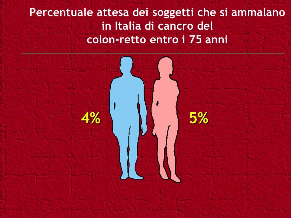 Percentuale attesa dei soggetti che si ammalano in Italia di cancro del colon-retto entro i 75 anni 4%5%