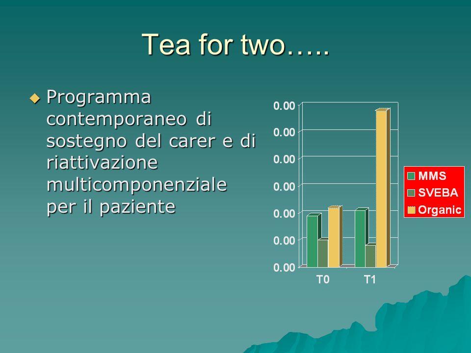 Tea for two….. Programma contemporaneo di sostegno del carer e di riattivazione multicomponenziale per il paziente Programma contemporaneo di sostegno