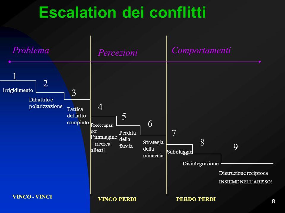 19 Tipologie di attività di mediazione Diffusione di una nuova cultura della gestione costruttiva dei conflitti Formazione e aggiornamento degli operatori