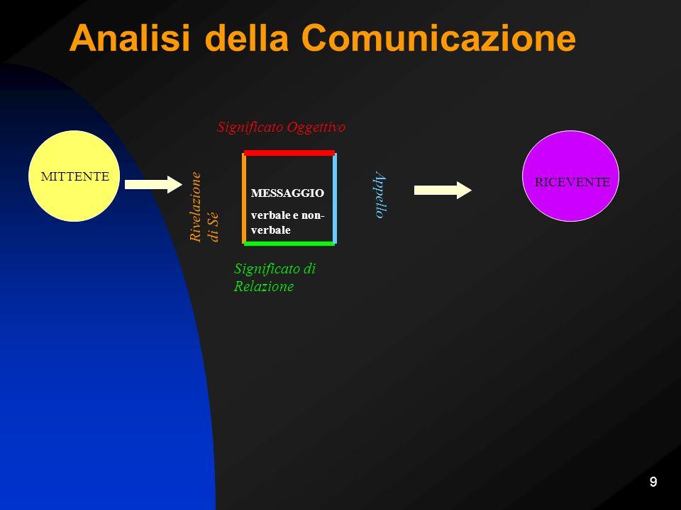 20 Tipologie di attività di mediazione Interventi spot in situazioni di tensione e di rischi Realizzazione di servizi di mediazione