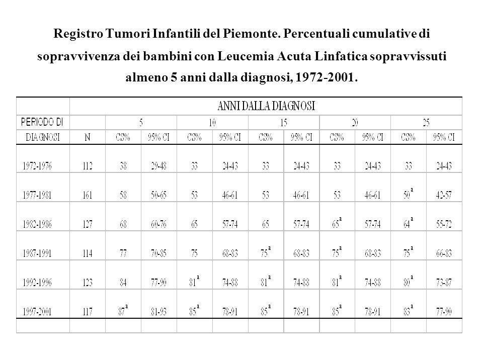 Registro Tumori Infantili del Piemonte. Percentuali cumulative di sopravvivenza dei bambini con Leucemia Acuta Linfatica sopravvissuti almeno 5 anni d