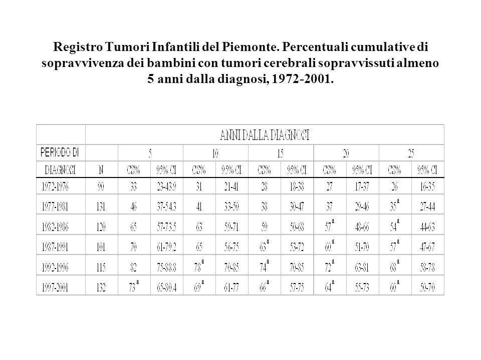 Registro Tumori Infantili del Piemonte. Percentuali cumulative di sopravvivenza dei bambini con tumori cerebrali sopravvissuti almeno 5 anni dalla dia