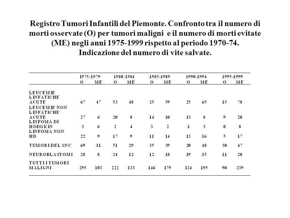 Registro Tumori Infantili del Piemonte. Confronto tra il numero di morti osservate (O) per tumori maligni e il numero di morti evitate (ME) negli anni