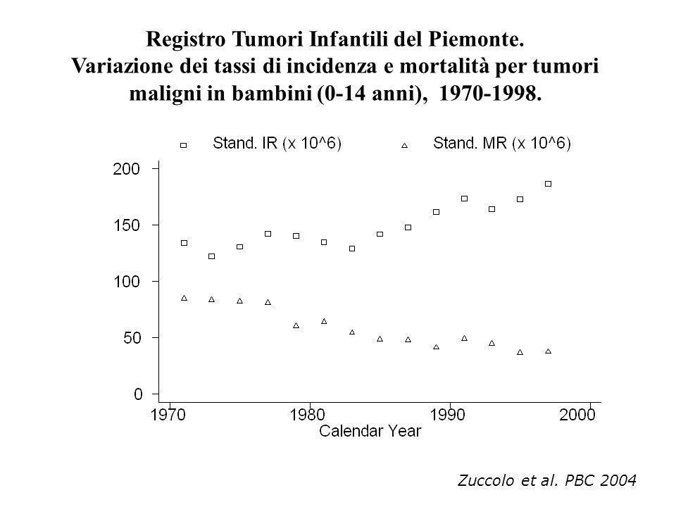 MIGLIORAMENTO PROGNOSI DEI BAMBINI AFFETTI DA TUMORE MALIGNO PROPORZIONE DI PERSONE GUARITE O CON LUNGHE SOPRAVVIVENZE (oltre 5 anni dalla diagnosi) IN PIEMONTE : 30% per i bambini diagnosticati nel periodo 1970-74 80% per i bambini diagnosticati nel periodo 1997-01 AUMENTO DELLE CONOSCENZE SULLE COMPLICANZE TARDIVE CONNESSE AL TUMORE E ALLE TERAPIE E ALLIMPATTO SULLA QUALITA DELLA VITA NEGLI ULTIMI TRE DECENNI