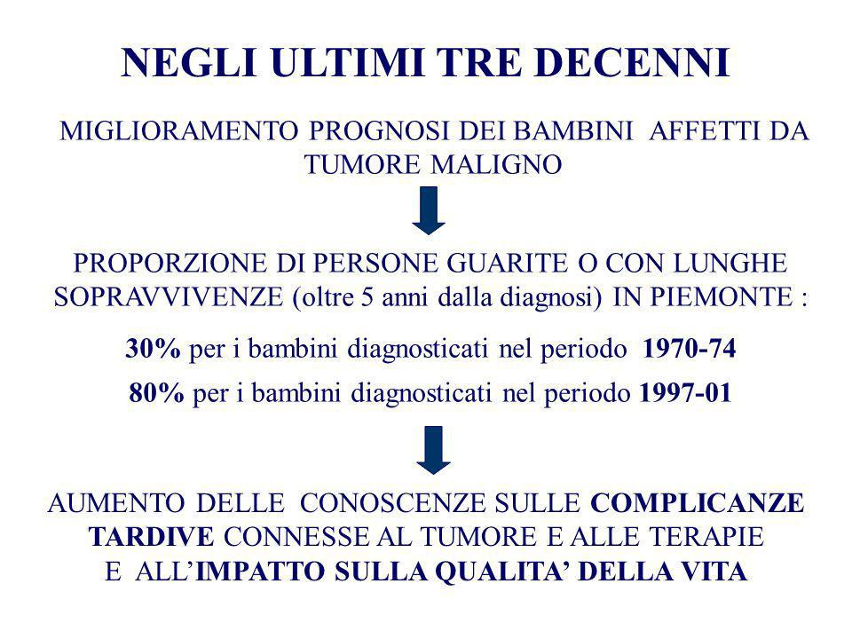 LATE DEATHS AMONG FIVE-YEARS SURVIVORS OF CHILDHOOD CANCER A Population-Based Study in Piedmont Region, Italy.