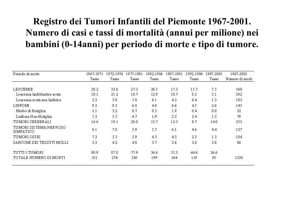 Registro dei Tumori Infantili del Piemonte 1967-2001. Numero di casi e tassi di mortalità (annui per milione) nei bambini (0-14anni) per periodo di mo