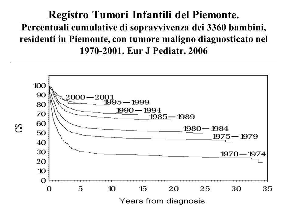 Registro Tumori Infantili del Piemonte. Percentuali cumulative di sopravvivenza dei 3360 bambini, residenti in Piemonte, con tumore maligno diagnostic