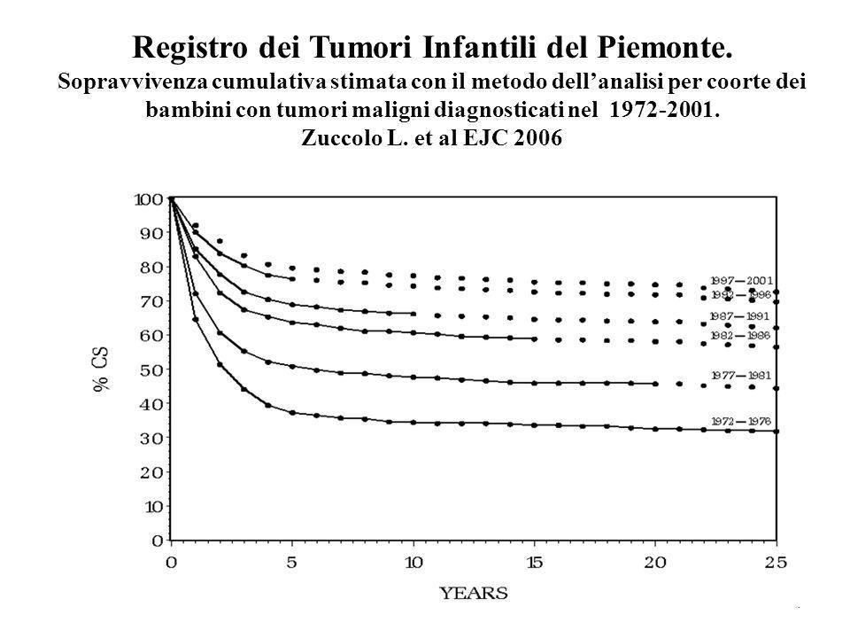 Registro dei Tumori Infantili del Piemonte. Sopravvivenza cumulativa stimata con il metodo dellanalisi per coorte dei bambini con tumori maligni diagn