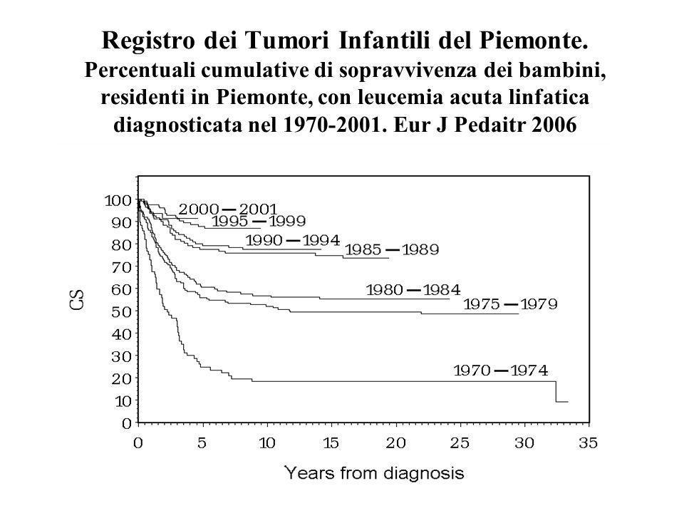 Registro dei Tumori Infantili del Piemonte. Percentuali cumulative di sopravvivenza dei bambini, residenti in Piemonte, con leucemia acuta linfatica d
