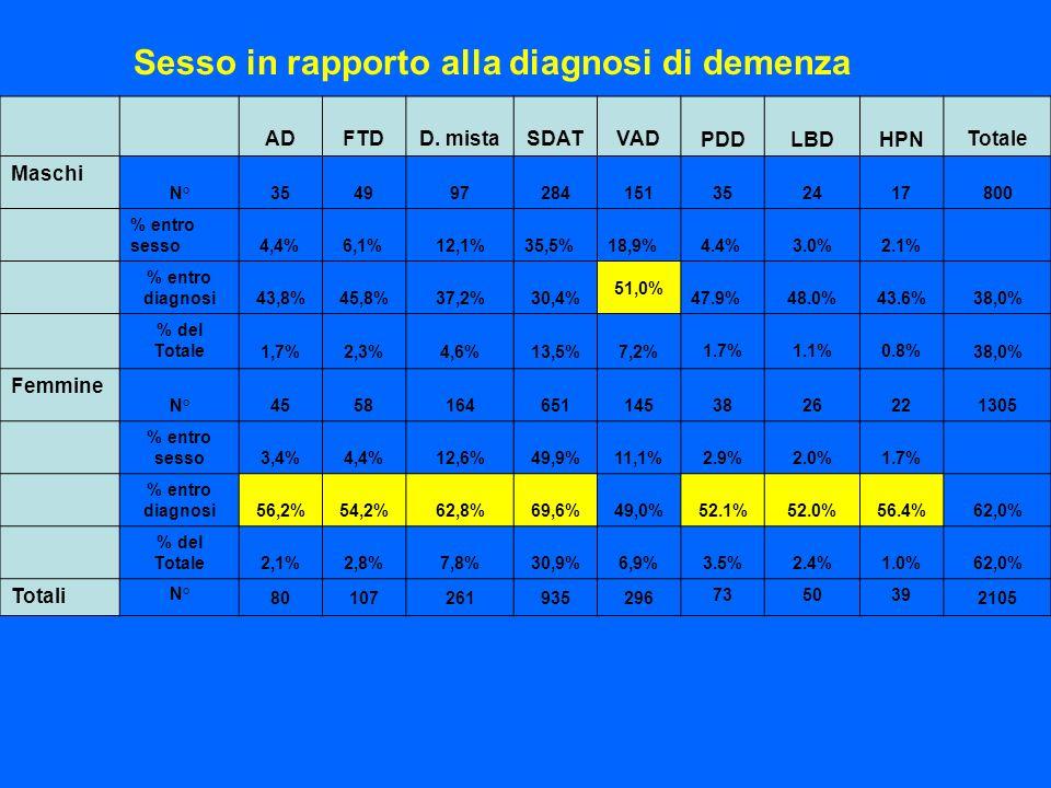 Sesso in rapporto alla diagnosi di demenza ADFTDD. mistaSDATVAD PDDLBDHPN Totale Maschi N° 354997284151 352417 800 % entro sesso 4,4% 6,1% 12,1%35,5%1