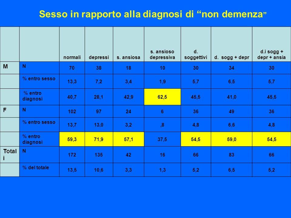 Sesso in rapporto alla diagnosi di non demenza normalidepressis. ansiosa s. ansioso depressiva d. soggettivid. sogg + depr d.i sogg + depr + ansia M N