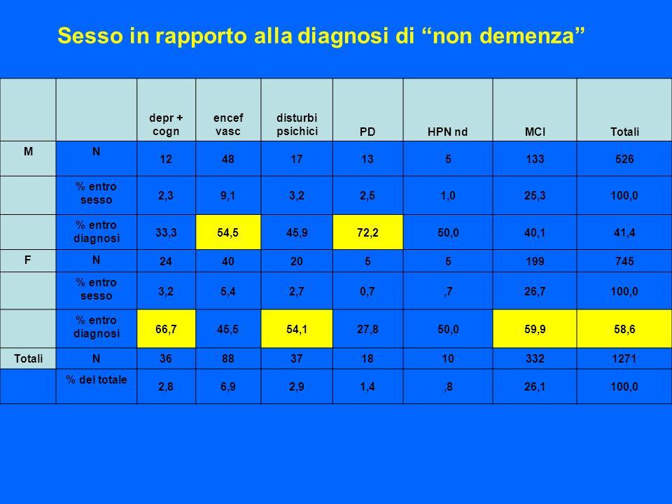 Sesso in rapporto alla diagnosi di non demenza depr + cogn encef vasc disturbi psichiciPDHPN ndMCITotali MN 124817135133526 % entro sesso 2,39,13,22,5
